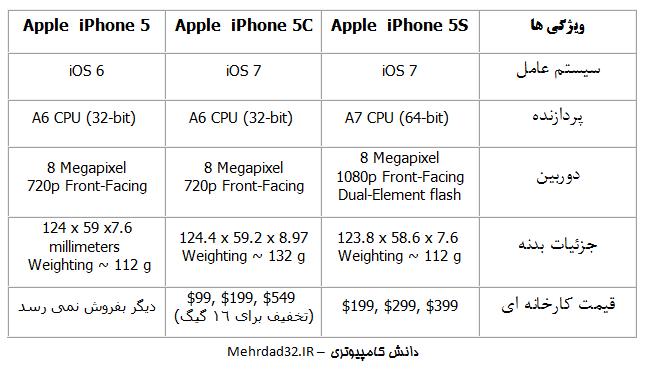 تفاوت های گوشی های نسخه 5 آیفون